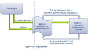 Archäologie aus neo-materialistischer Perspektive diagram Neo-Materialismus
